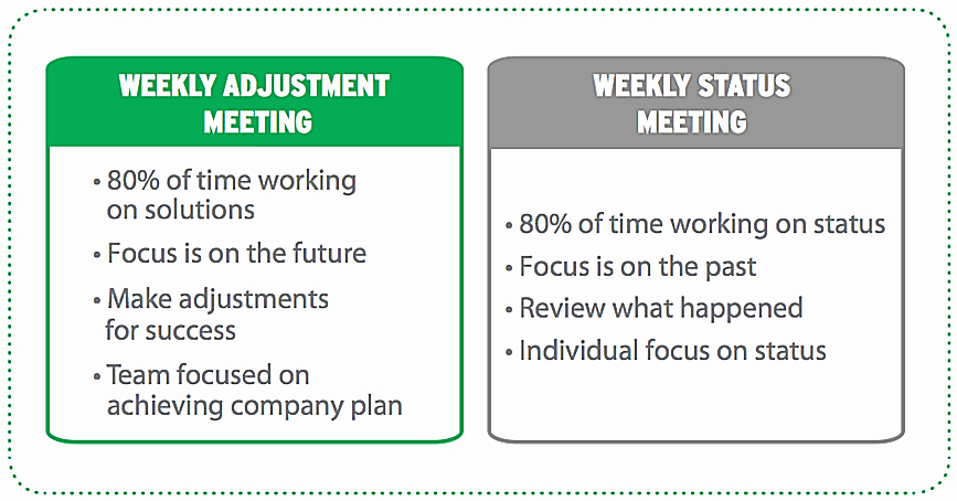 Weekly Staff Meeting Agenda Inspirational How to Run Effective Weekly Staff Meetings with Sample