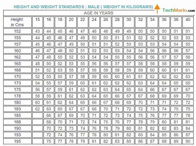 Weight Height Age Charts Awesome Indian Navy Physical Standard and Medical Criteria 2017