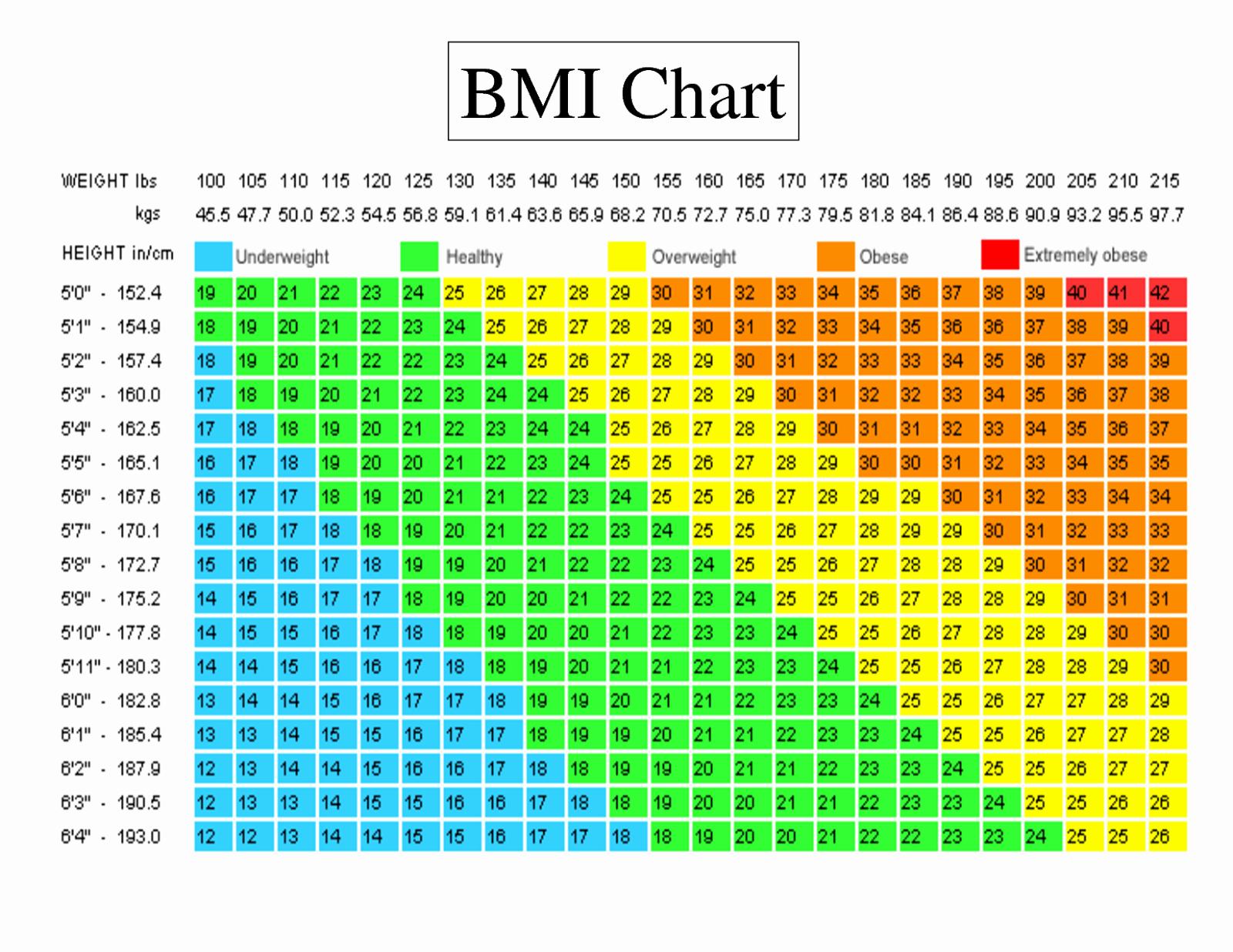 Weight Height Age Charts Beautiful Cardio Trek toronto Personal Trainer Visual Standards