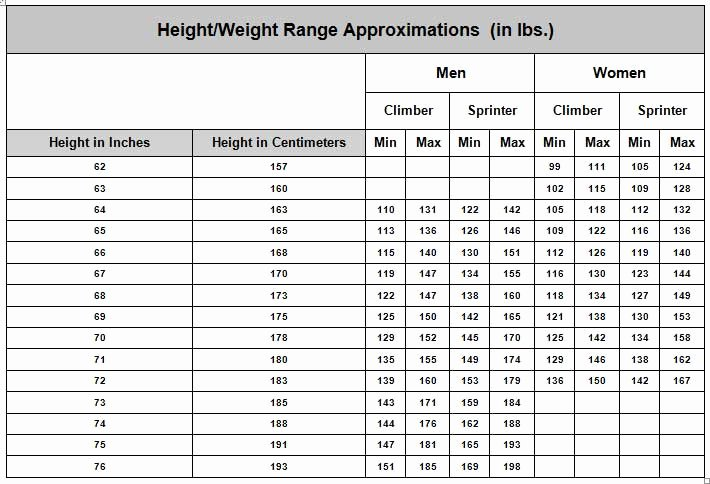 Weight Height Age Charts Best Of Cycling Body Weight Chart