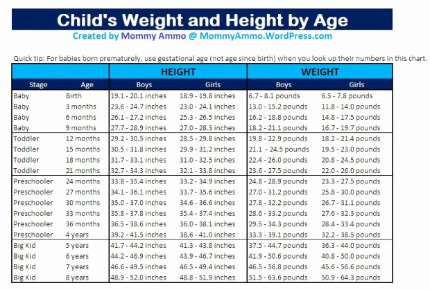Weight Height Age Charts Elegant Growth Charts for Children How Much Should My Baby Weigh