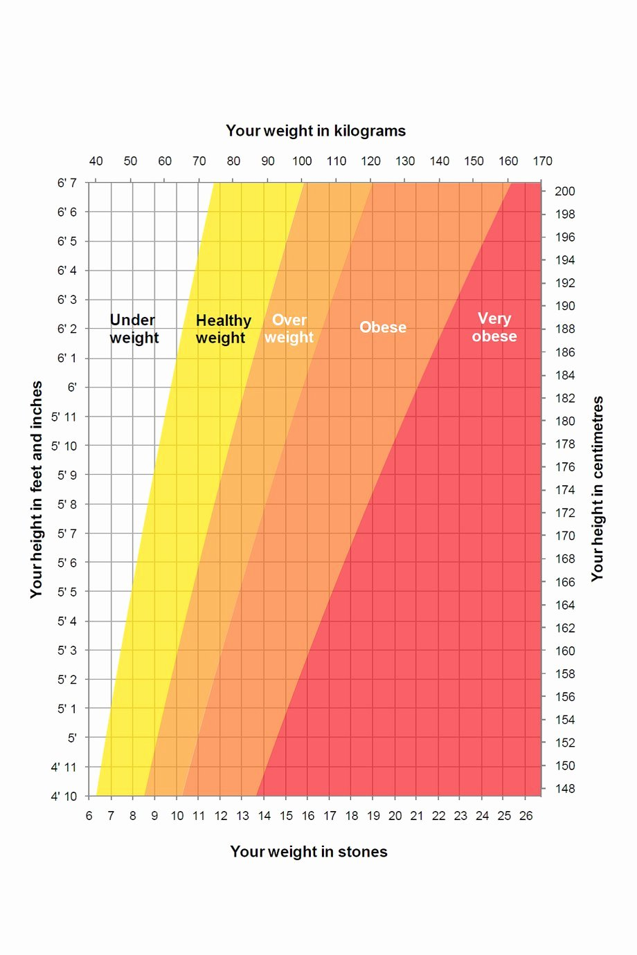 Weight Height Age Charts Inspirational Height Weight Chart Nhs