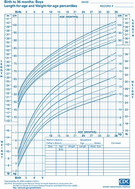 Weight Height Age Charts New Child Growth Charts Height Weight Bmi & Head Circumference