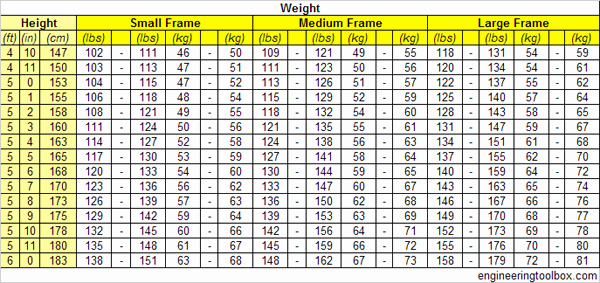 Weight to Heigh Ratio Beautiful Body Weight Versus Height