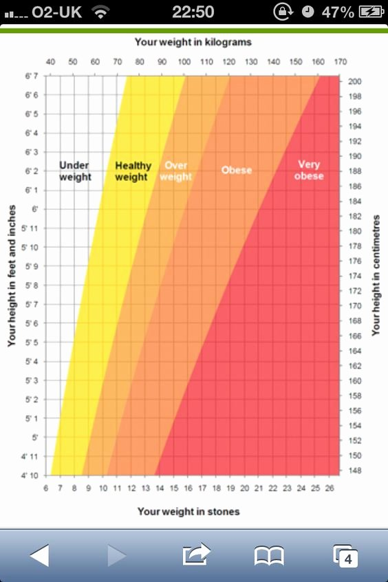 Weight to Heigh Ratio Beautiful Weights On Pinterest