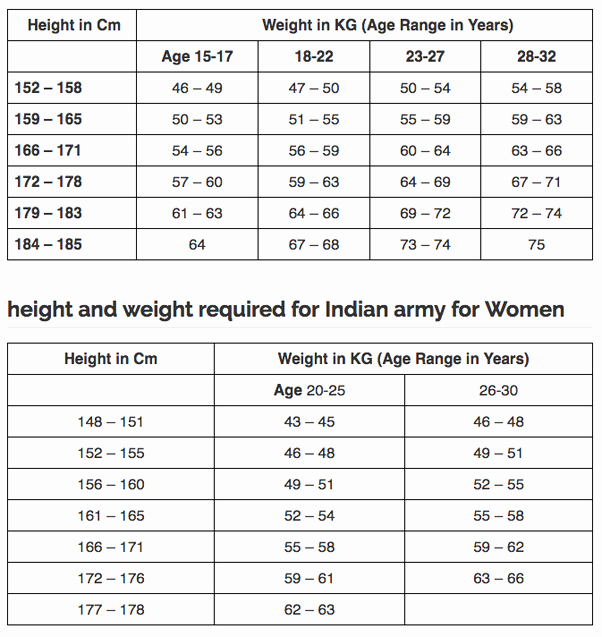 Weight to Heigh Ratio Beautiful What is the Exact Height to Weight Ratio for Clearing the