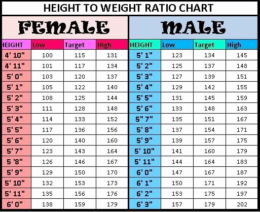 Weight to Heigh Ratio Best Of Height to Weight Chart
