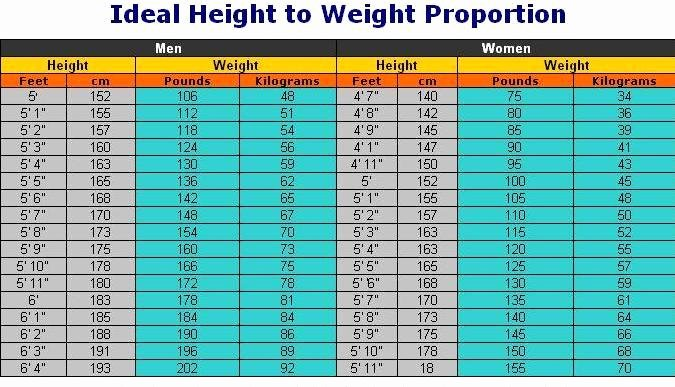 Weight to Heigh Ratio Lovely Health