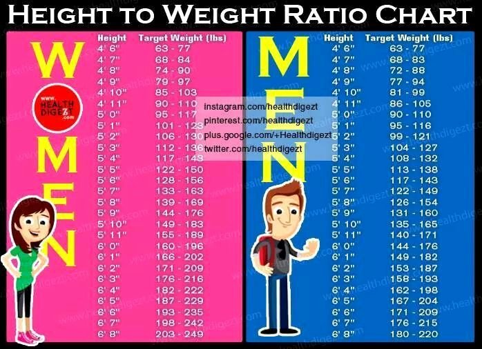 Weight to Heigh Ratio Luxury Height to Weight Ratio Chart