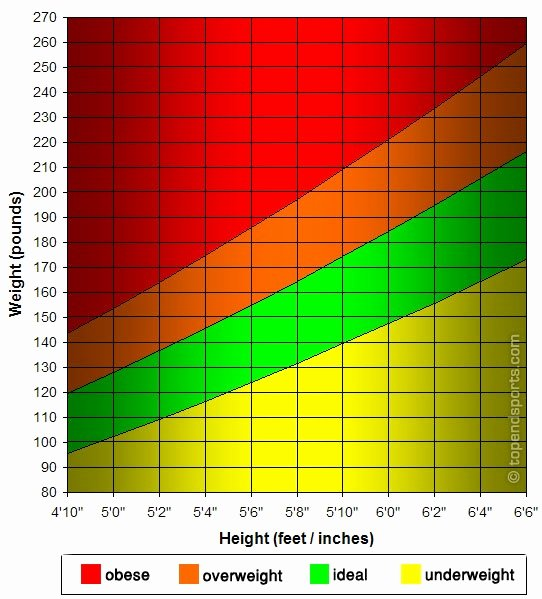 Weight to Heigh Ratio Unique Weight and Height Ratio Hcg Diet Journey