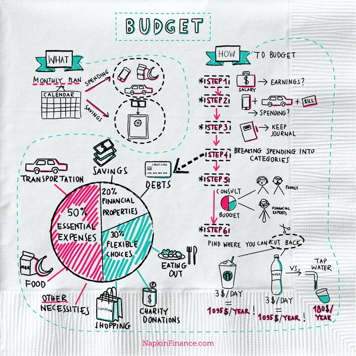 What is Financial Budget Beautiful What is A Bud Napkin Finance Has the Answer for You