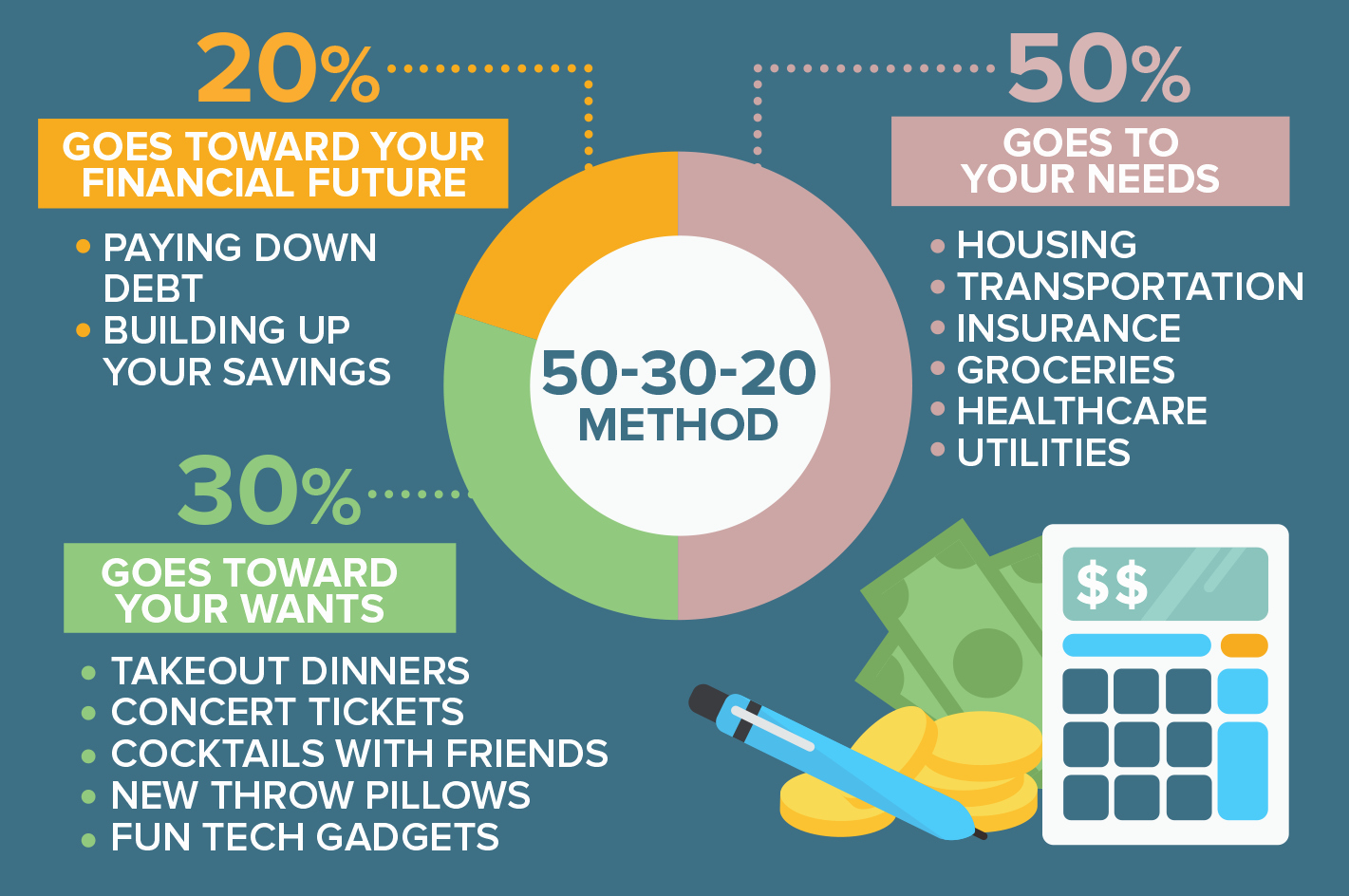 What is Financial Budget Lovely How 50 20 30 Rule Will Change Your Life