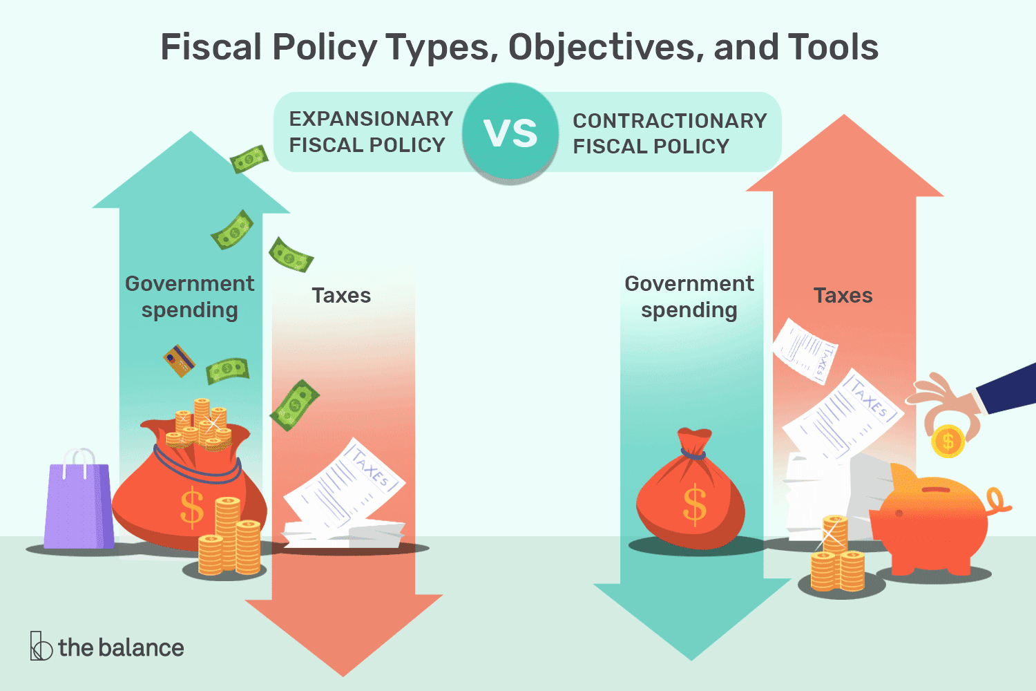 What is Financial Budget New Fiscal Policy Definition Types Objectives tools