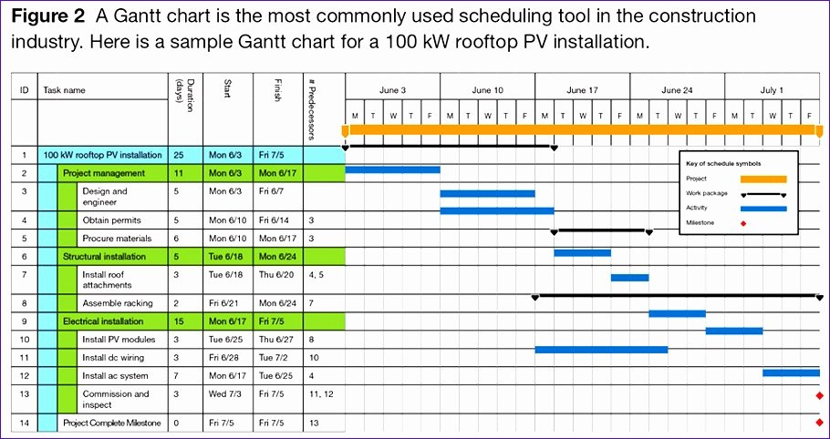 Work Planning Template Excel Elegant 7 Project Management Work Plan Template Excel