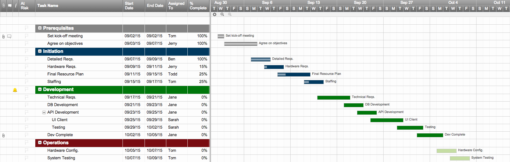 Work Planning Template Excel New Excel Project Schedule Template
