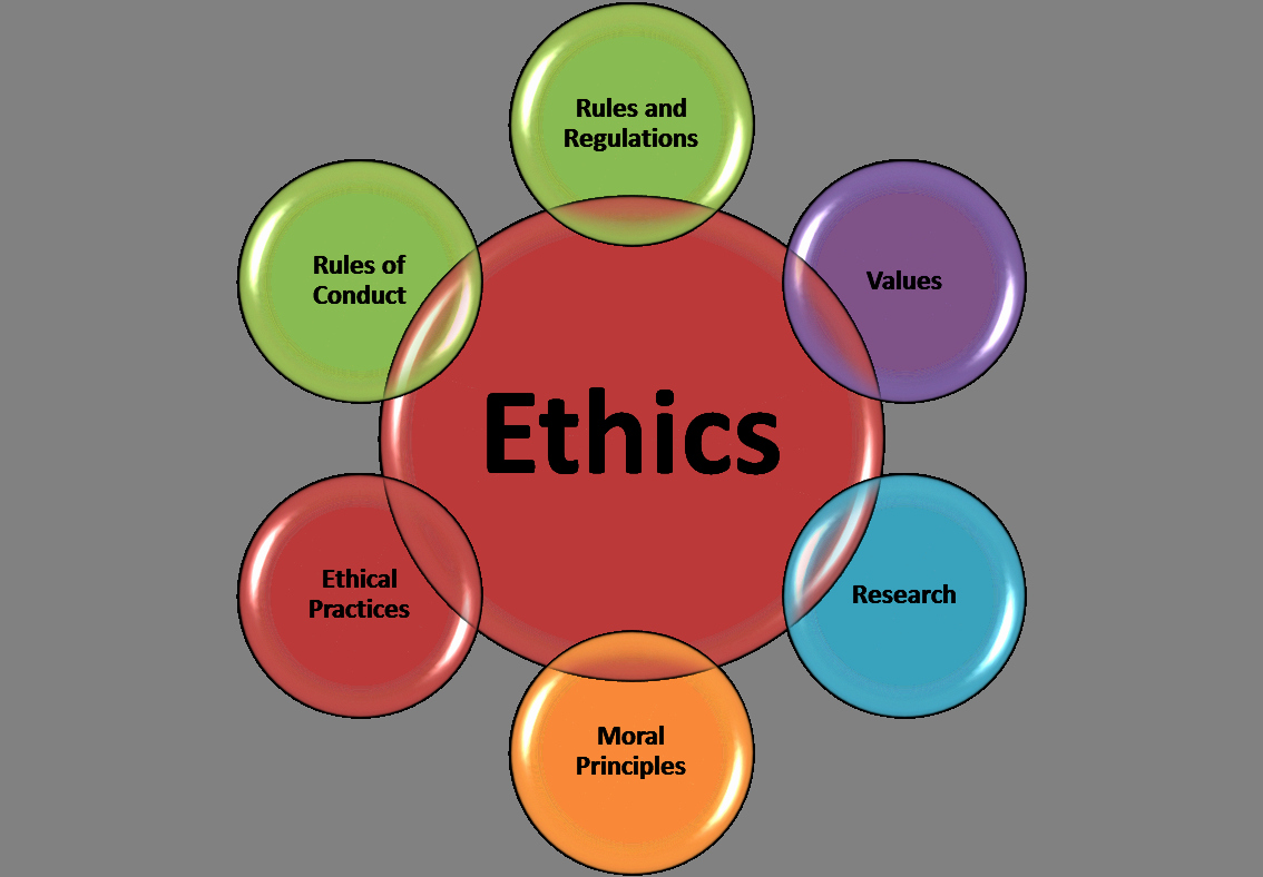 Workplace Code Of Conduct Template Fresh Ethics – Learning with Larry